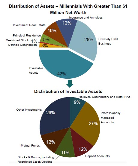 Millennial Distribution of Assets